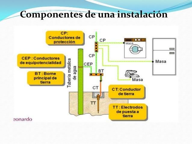 Instalar toma de tierra en piso latest with instalar toma for Instalar toma de tierra