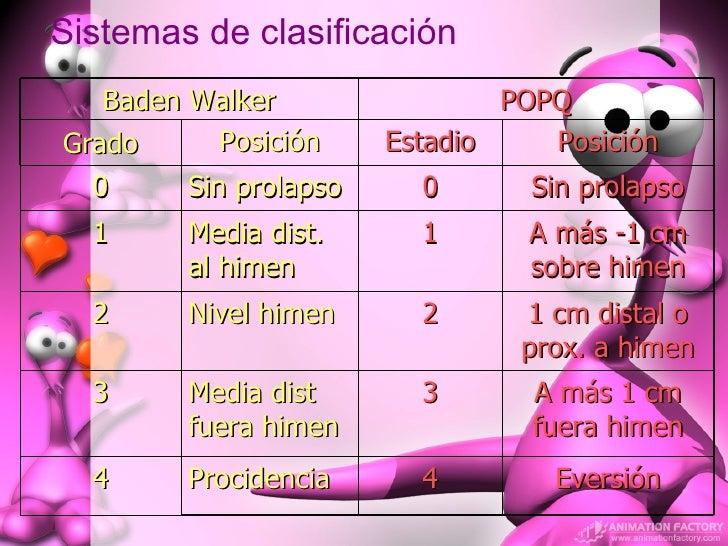 Sistemas de clasificación Baden Walker POPQ Grado Posición Estadio Posición 0 Sin prolapso 0 Sin prolapso 1 Media dist. al...