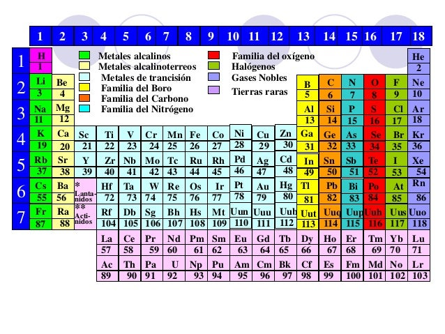 tabla periodica familias nombres image collections periodic table tabla periodica nombres familias choice image periodic table - Tabla Periodica Familias Definicion