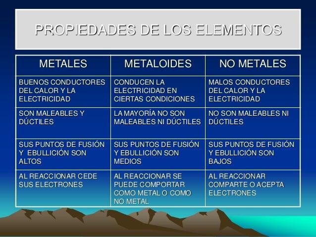 Tabla periodica metales metaloides 18 propiedades de los elementos urtaz Choice Image