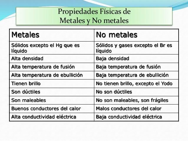 Tabla periodica metales solidos gallery periodic table and tabla periodica metal al reaccionar comparte o acepta electrones 19 flavorsomefo gallery urtaz Choice Image