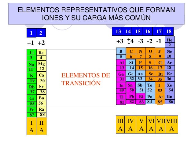 23 - Tabla Periodica Mg