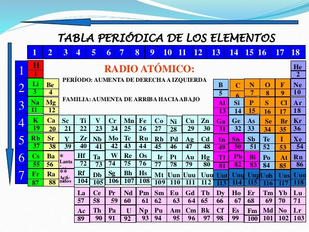 Tabla periodica 38 urtaz Image collections