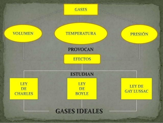 Gas idealEs un gas que consta de partículas materiales puntuales de masa finita, entre lascuales no existen fuerzas que ac...