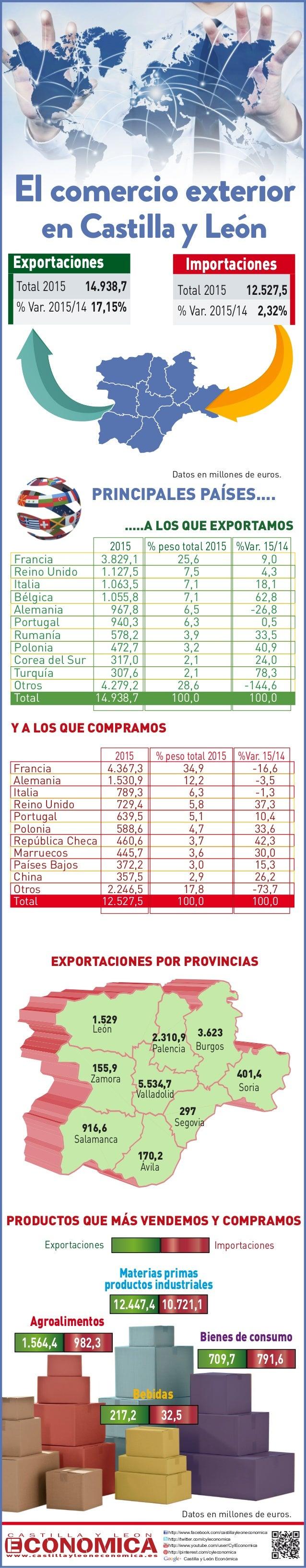 PRINCIPALES PAÍSES.... http://www.facebook.com/castillayleoneconomica http://twitter.com/cyleconomica http://www.youtube.c...