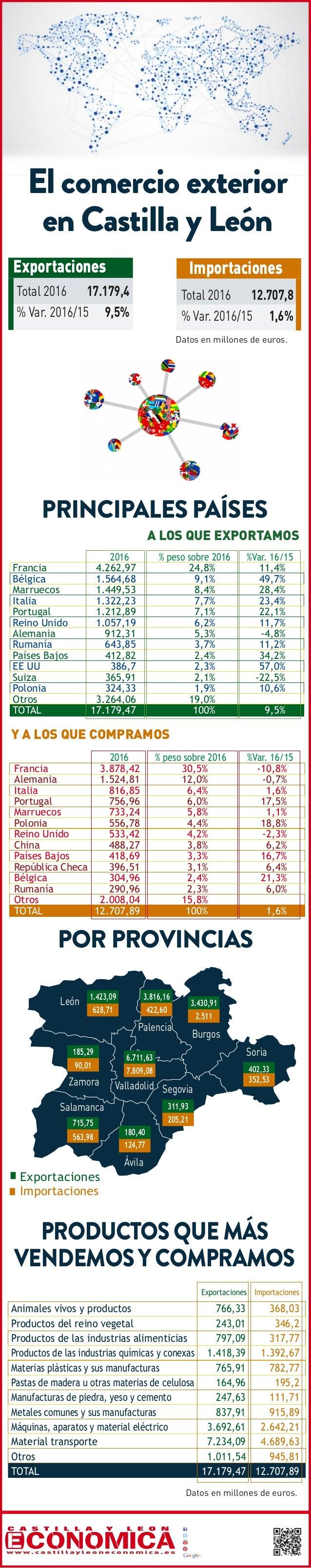 PRINCIPALES PAÍSES castillayleoneconomica @cyleconomica www.youtube.com/user/CylEconomica cyleconomica Castilla y León Eco...