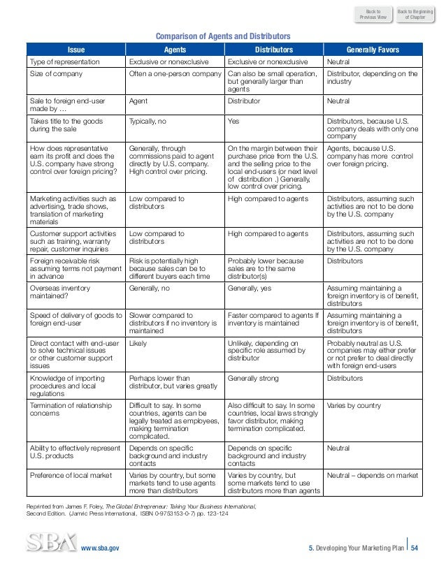 Export Business Planner - Sba gov business plan template