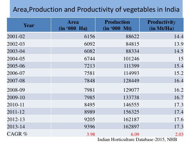 Export potential of vegetable crops in india