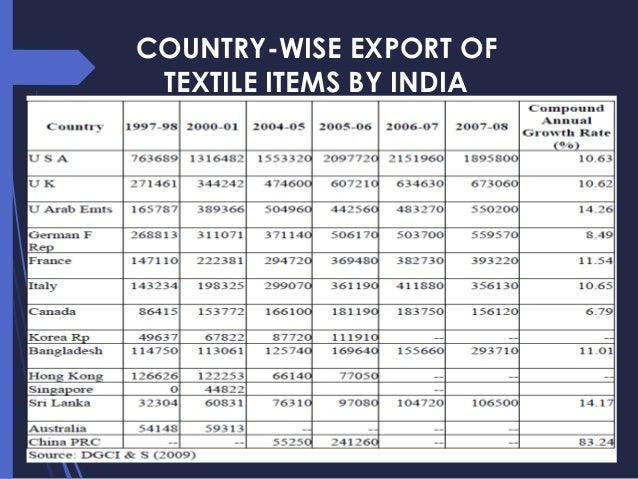 Export of Textiles & Garments (EXIM) export-import