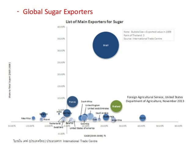 export of sugar Top sugar importers 2016 fastest-growing sugar import countries research note: import numbers rarely match the source exporters' stats reasons for import-export statistical discrepancies include re-exports, time lags, misallocations, distinct trade reporting systems, different quantity measurements and country confidentiality rules.