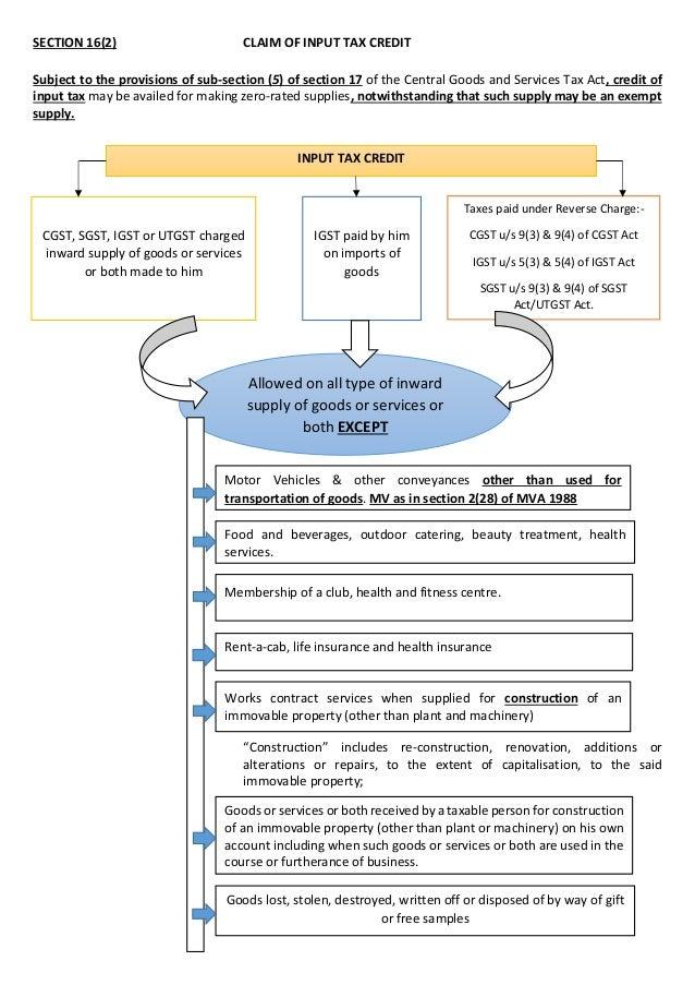 EXPORT OF GOODS IN GST REGIME