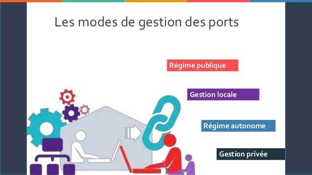 SOLARISM I C H E L L E B R O W N M A R K E T I N G 2 3 4 5 6 71 Les modes de gestion des ports Régime publique Gestion loc...