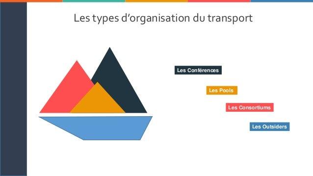 O u r t e a M SOLARISM I C H E L L E B R O W N 2 3 4 5 6 71 Les types d'organisation du transport maritime Les Consortiums...