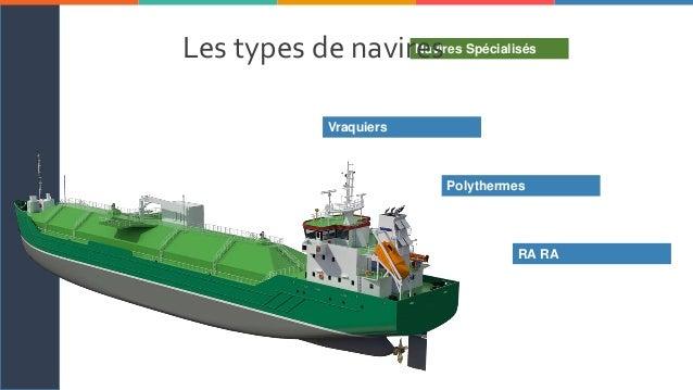 SOLARISM I C H E L L E B R O W N M A R K E T I N G 2 3 4 5 6 71 Navires SpécialisésLes types de navires Vraquiers Polyther...