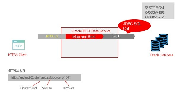 Expose your data as an api is with oracle rest data services