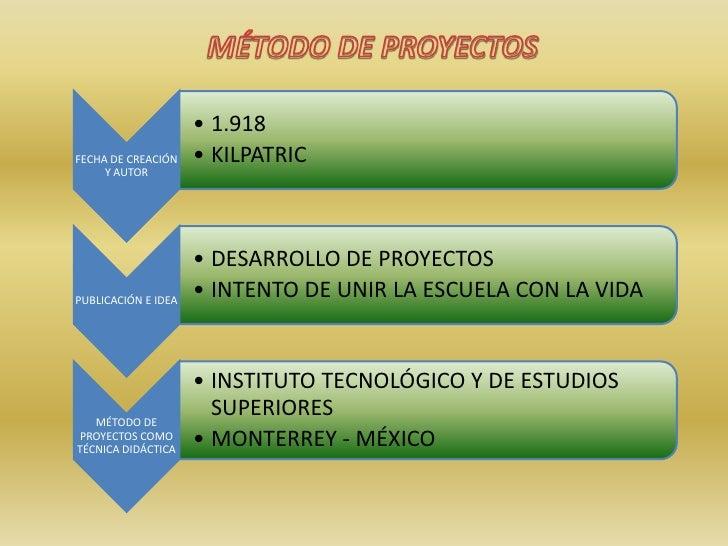 MÉTODO DE PROYECTOS<br />