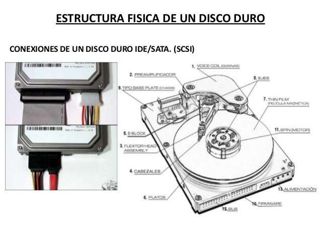 ESTRUCTURA FISICA DE UN DISCO DURO CONEXIONES DE UN DISCO DURO IDE/SATA. (SCSI)