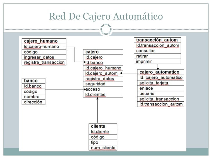 Exposici n cajero automatico for Cajeros automaticos red