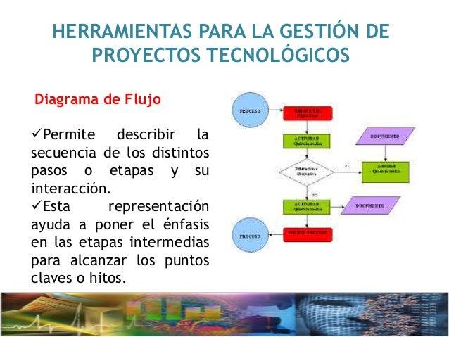 Exposición de gestion de proyectos tecnologicos
