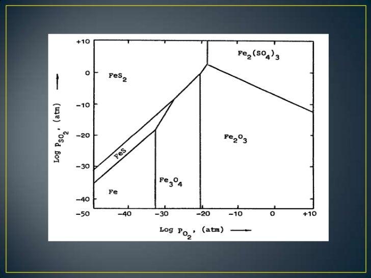 Diagramas De Kellogg  Diagramas De Predominancia
