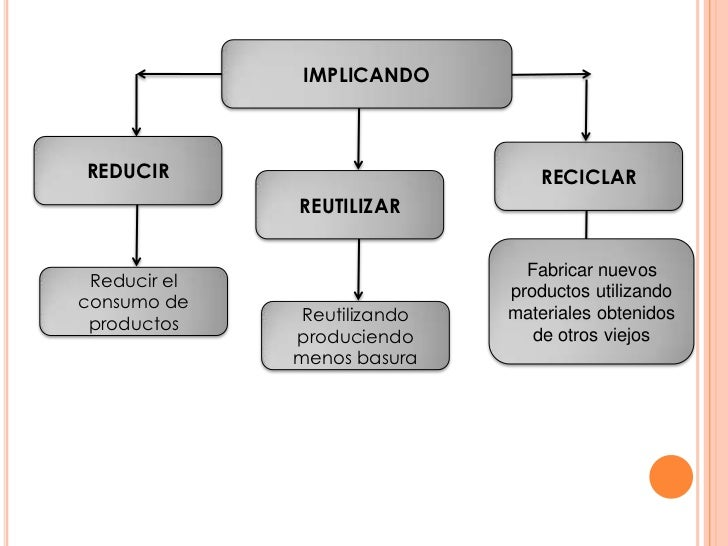 IMPLICANDOREDUCIR                          RECICLAR              REUTILIZAR                                Fabricar nuevos...