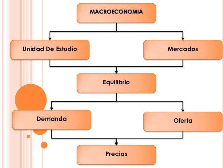 MACROECONOMIAUnidad De Estudio                   Mercados                       Equilibrio    Demanda                     ...