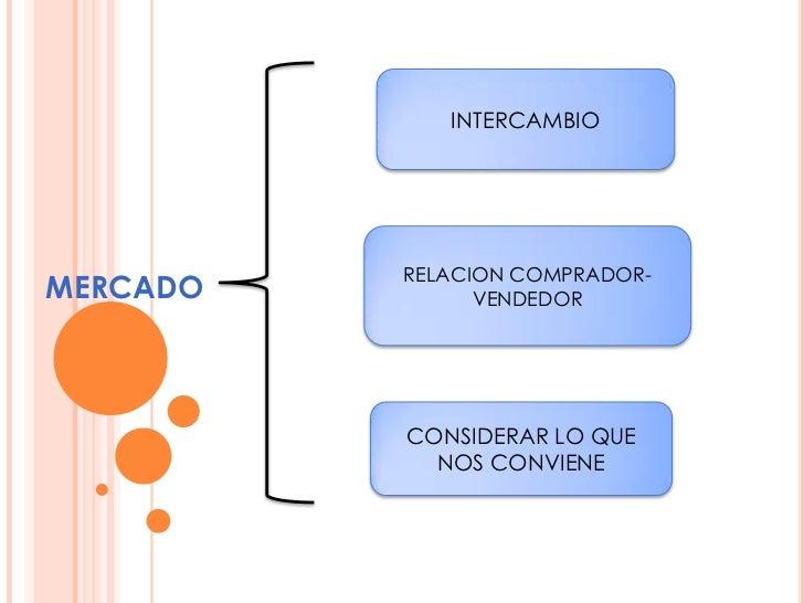 INTERCAMBIO          RELACION COMPRADOR-MERCADO         VENDEDOR          CONSIDERAR LO QUE            NOS CONVIENE