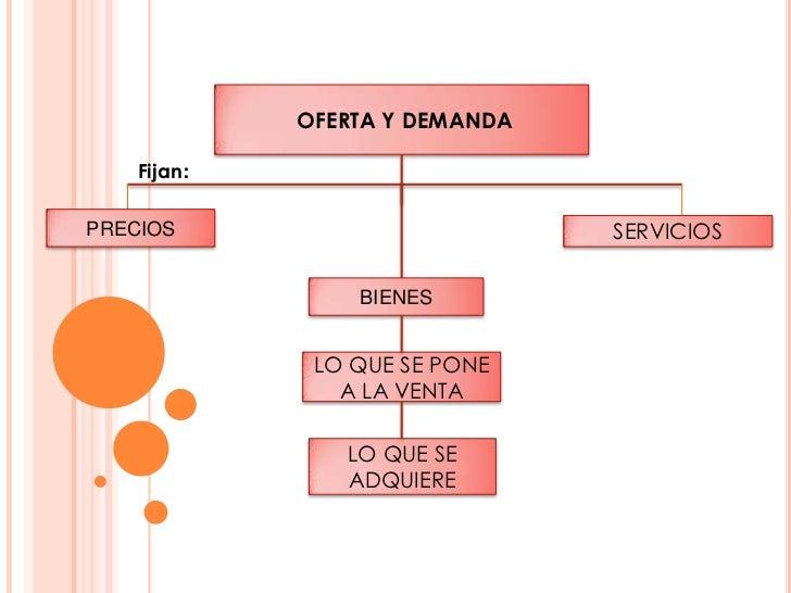 OFERTA Y DEMANDA    Fijan:PRECIOS                         SERVICIOS                 BIENES              LO QUE SE PONE    ...
