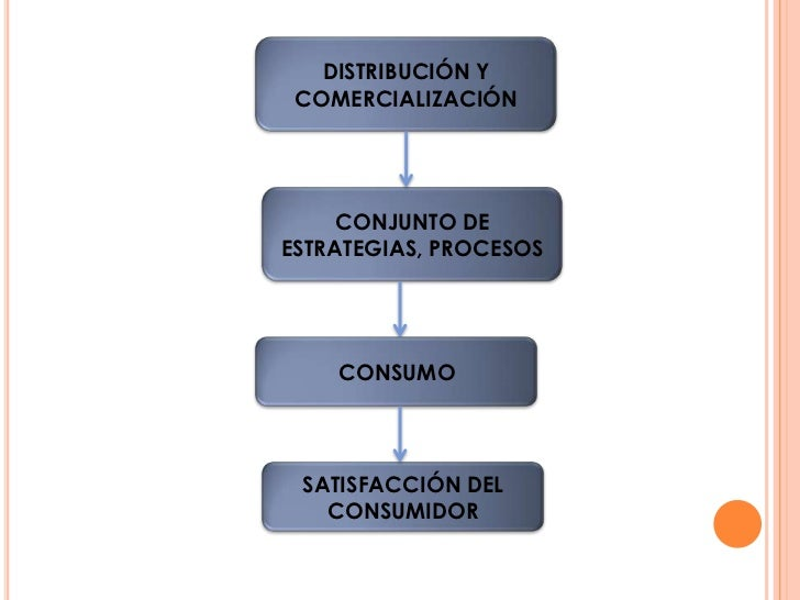 DISTRIBUCIÓN Y COMERCIALIZACIÓN     CONJUNTO DEESTRATEGIAS, PROCESOS    CONSUMO SATISFACCIÓN DEL   CONSUMIDOR