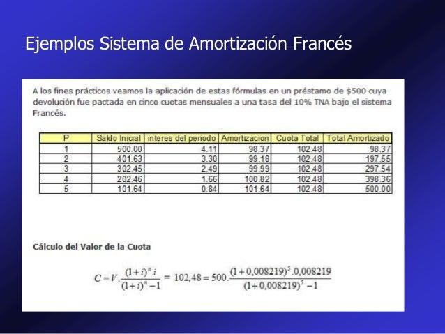 Tipos de amortización en matematica financiera