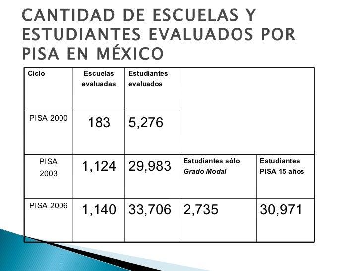 CANTIDAD DE ESCUELAS Y ESTUDIANTES EVALUADOS POR PISA EN MÉXICO 30,971 2,735 33,706 1,140 PISA 2006 Estudiantes PISA 15 añ...