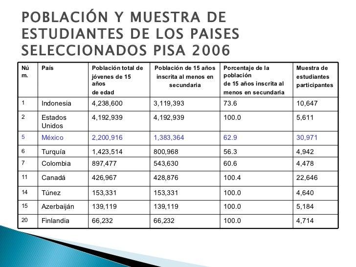 POBLACIÓN Y MUESTRA DE ESTUDIANTES DE LOS PAISES SELECCIONADOS PISA 2006 5,184 100.0 139,119 139,119 Azerbaiján  15 4,640 ...