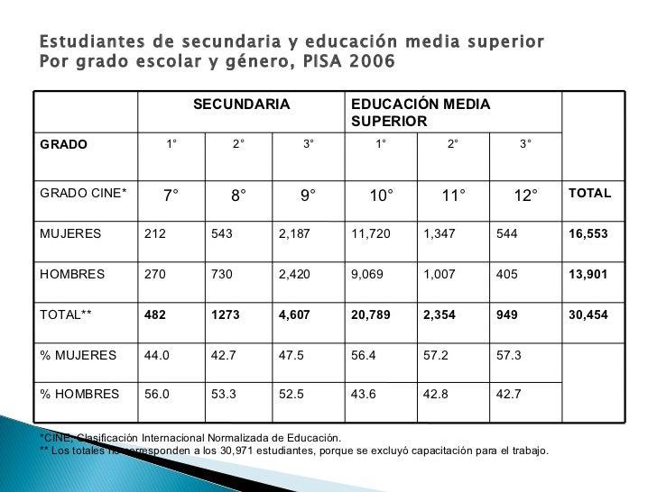 Estudiantes de secundaria y educación media superior Por grado escolar y género, PISA 2006 *CINE, Clasificación Internacio...