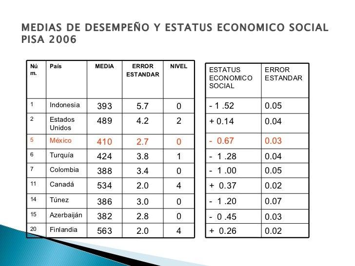MEDIAS DE DESEMPEÑO Y ESTATUS ECONOMICO SOCIAL PISA 2006 0 2.8 382 Azerbaiján  15 0 3.0 386 Túnez 14 2 4.2 489 Estados Uni...