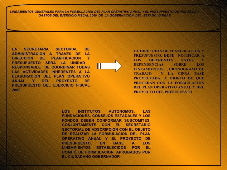 LA DIRECCION DE PLANIFICACION Y PRESUPUESTO, DEBE  NOTIFICAR A LOS DIFERENTES ENTES Y DEPENDENCIAS SOBRE LOS LINEAMIENTOS,...