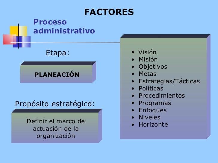 Proceso administrativo FACTORES <ul><li>Visión </li></ul><ul><li>Misión </li></ul><ul><li>Objetivos </li></ul><ul><li>Meta...