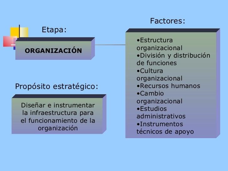 Factores: <ul><li>Estructura  organizacional </li></ul><ul><li>División y distribución de funciones </li></ul><ul><li>Cult...