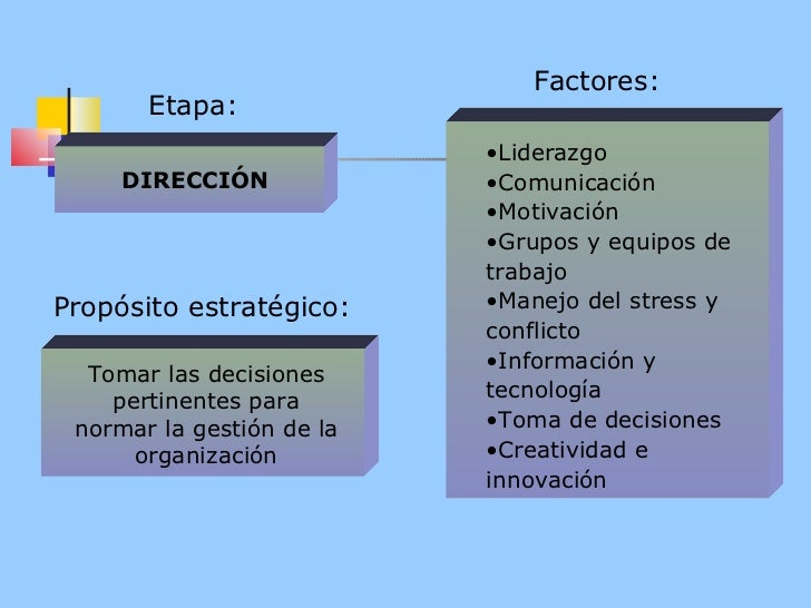 Factores: <ul><li>Liderazgo </li></ul><ul><li>Comunicación </li></ul><ul><li>Motivación </li></ul><ul><li>Grupos y equipos...