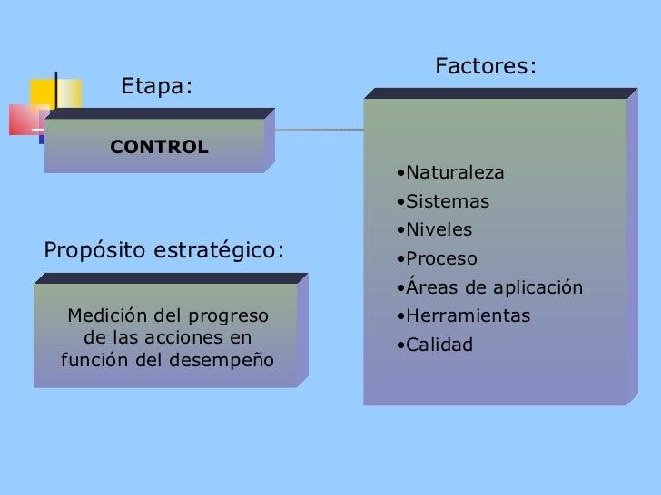 Factores: <ul><li>Naturaleza </li></ul><ul><li>Sistemas </li></ul><ul><li>Niveles </li></ul><ul><li>Proceso </li></ul><ul>...