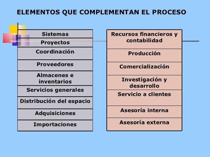 ELEMENTOS QUE COMPLEMENTAN EL PROCESO Sistemas Proyectos Coordinación Proveedores Almacenes e inventarios Servicios genera...