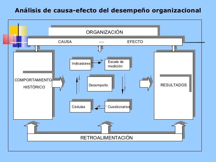 Análisis de causa-efecto del desempeño organizacional ORGANIZAC IÓN I ndicadores Es cala  de medición   D esempeño Cuestio...