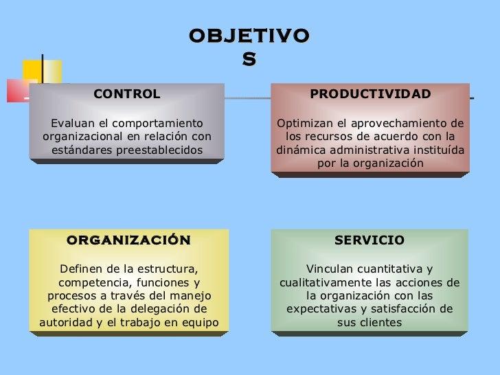 OBJETIVOS CONTROL Evaluan el comportamiento organizacional en relación con estándares preestablecidos PRODUCTIVIDAD Optimi...