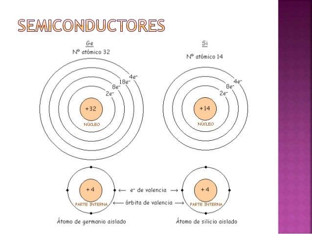 Es un material semiconductor que se ha sujetado a un proceso de dopaje. Existen dos materiales extrínsecos de importancia ...