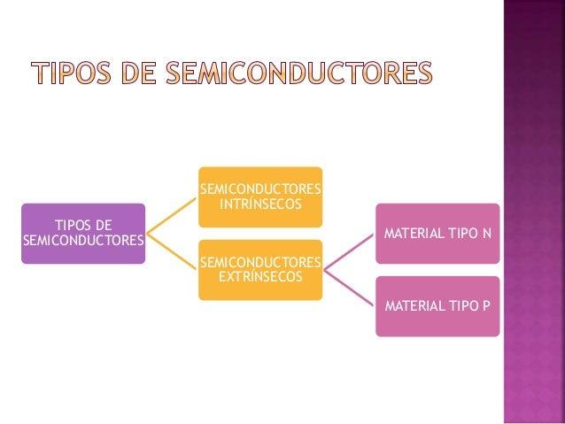  Las aplicaciones de los semiconductores se dan en diodos, transistores y termistores principalmente.