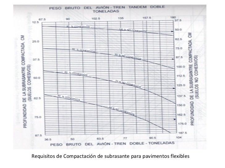 Requisitos de Compactación de subrasante para pavimentos flexibles