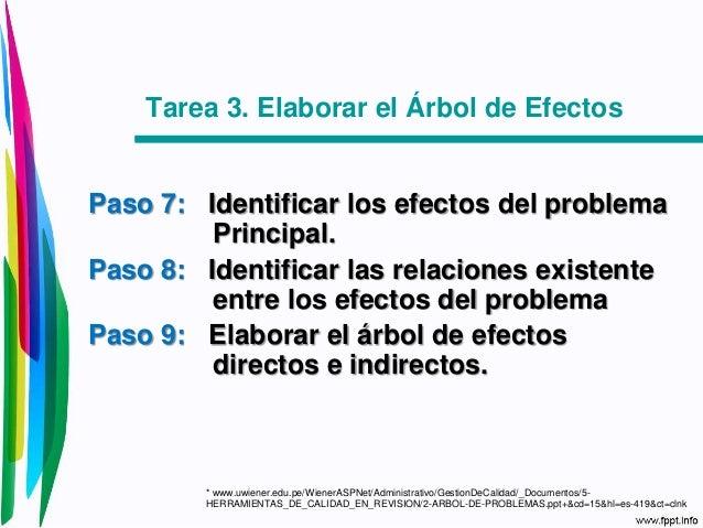 7df0263c Arbol de Problemas
