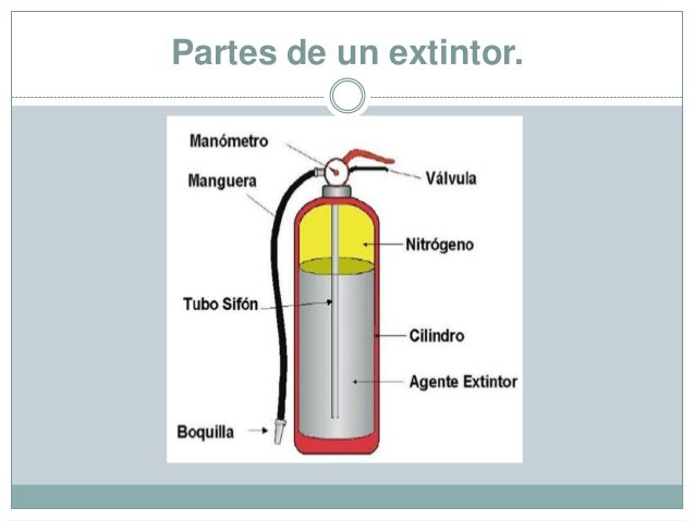 Extintores partes de un extintor thecheapjerseys Images