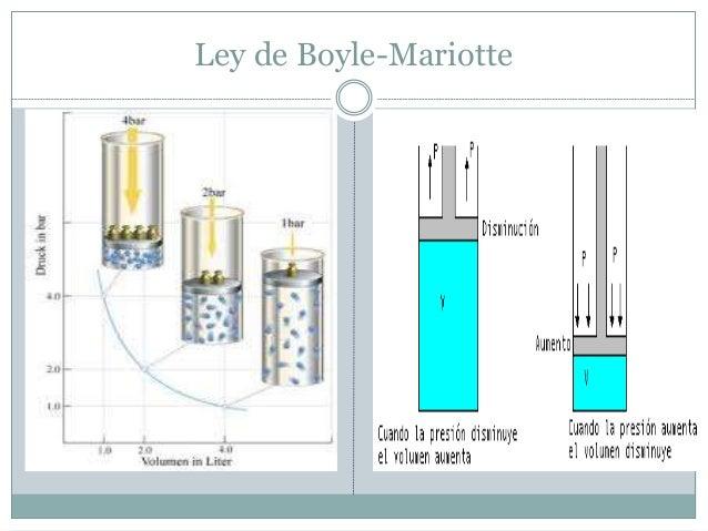 ley de boyle • ley de boyle: a una temperatura constante y para una masa dada de un gas el volumen del gas varía de manera inversamente proporcional a la presión absoluta que recibe  si la presión aumenta a 2 atmósferas.