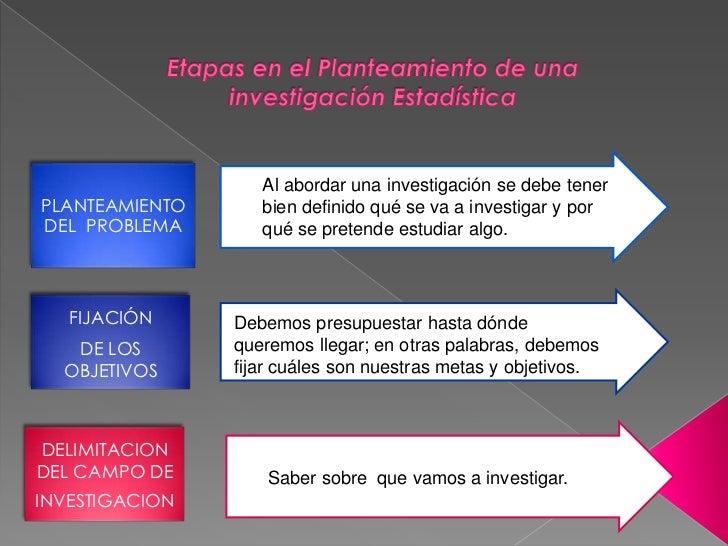 Al abordar una investigación se debe tenerPLANTEAMIENTO      bien definido qué se va a investigar y porDEL PROBLEMA       ...