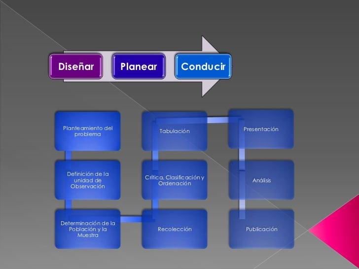 Diseñar               Planear           Conducir Planteamiento del                                   Presentación         ...